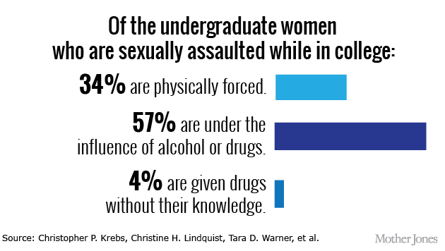 a study of the impact of sexual assault on women who attend college parties About the incidence of sexual assault among college students, and what is known and what is being 5 for information on subsidies in 2005 and 2010 for schools subject to open records laws, see \athletics subsidies.